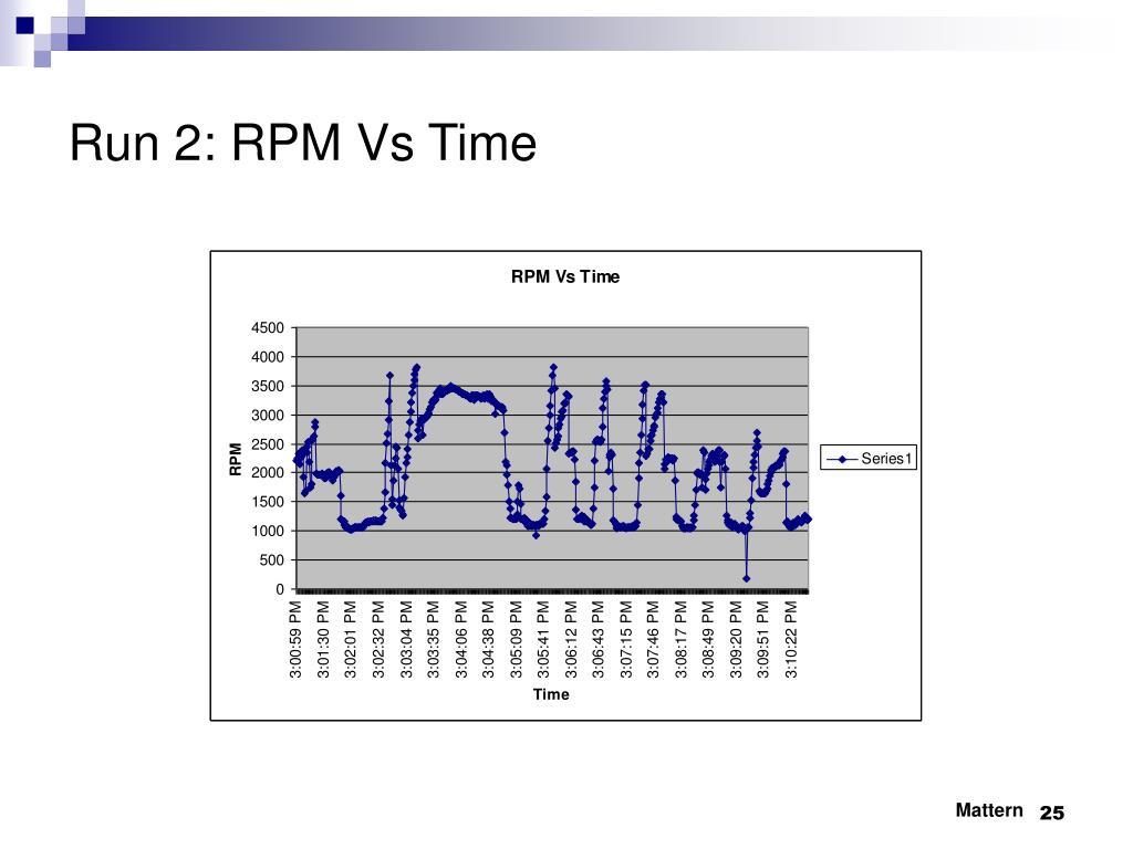 Run 2: RPM Vs Time