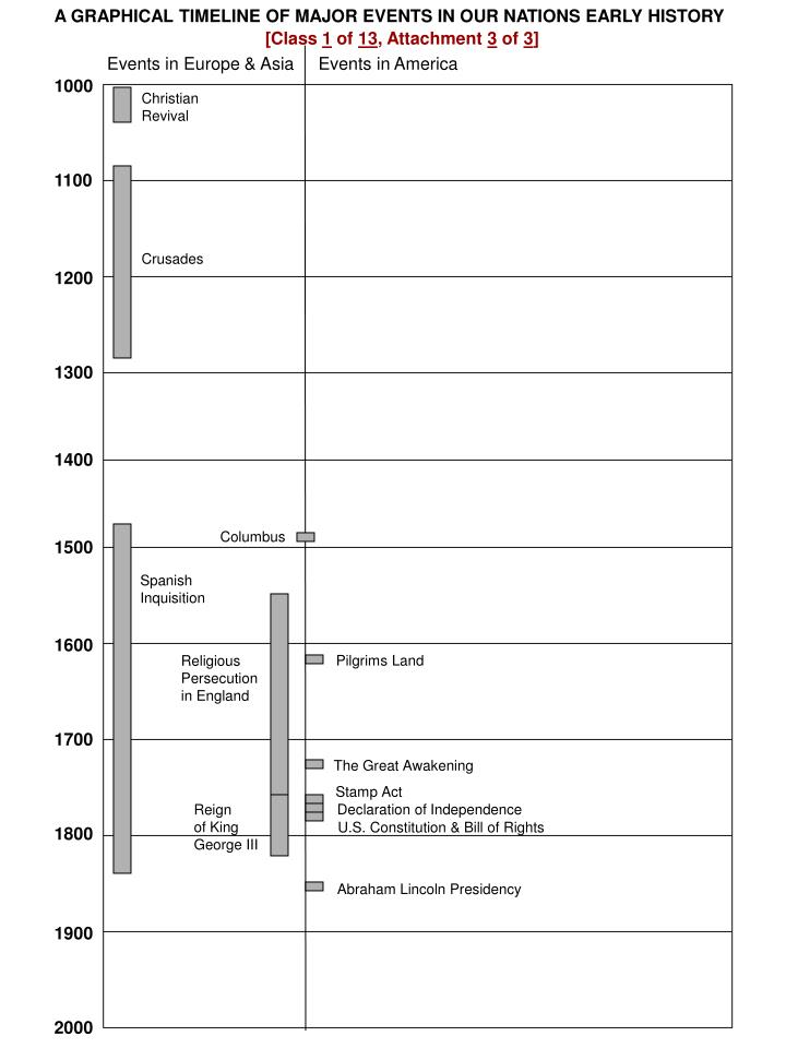 history questions 1700 1900s Sample questions ap us history exam return to the table of contents 7 the ideas expressed in the cartoon above most directly reflect which of the following.