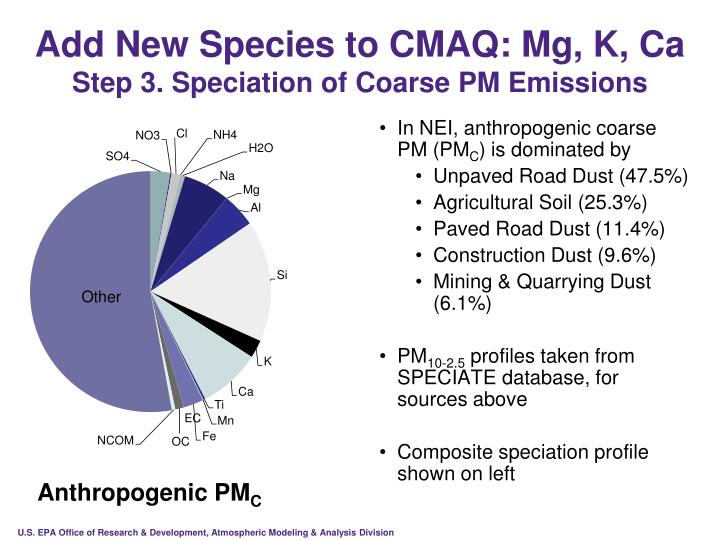 Add New Species to CMAQ: Mg, K, Ca