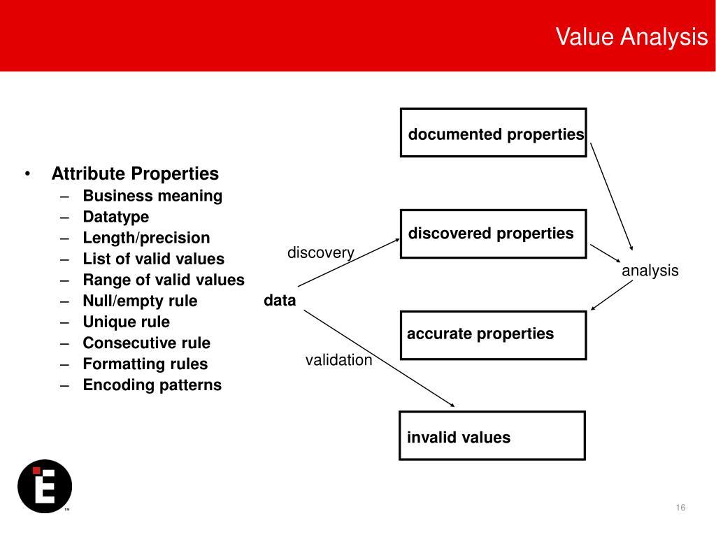 Value Analysis