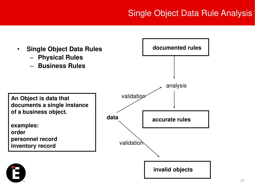Single Object Data Rule Analysis