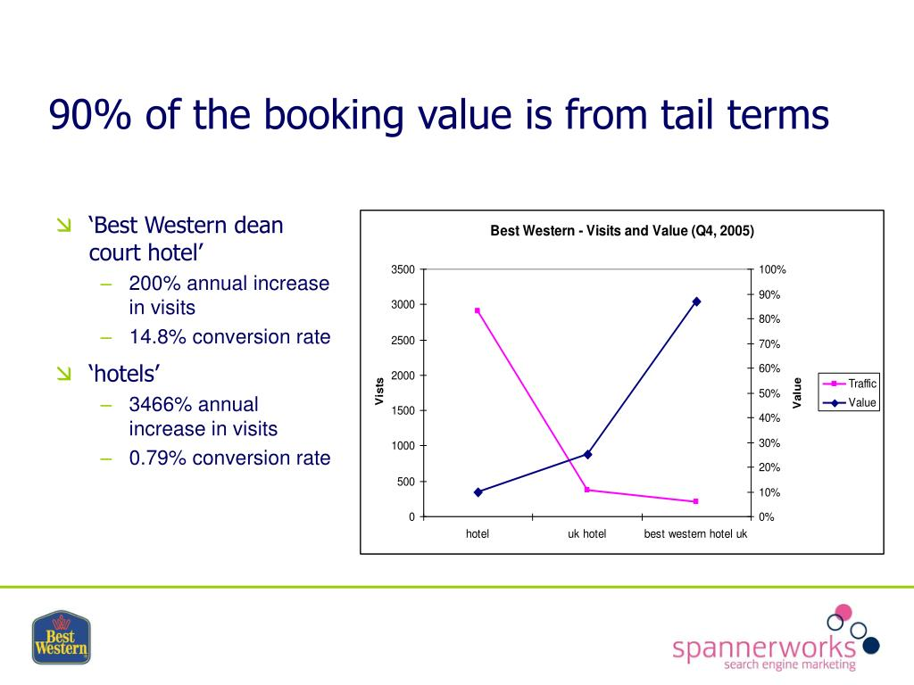 90% of the booking value is from tail terms
