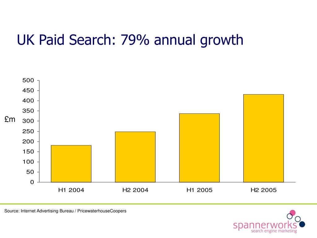 UK Paid Search: 79% annual growth