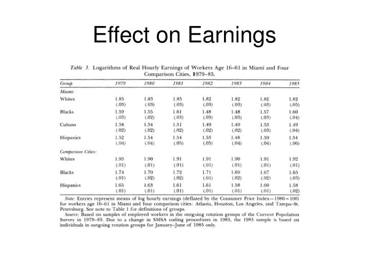 Effect on Earnings