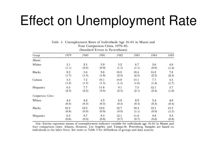 Effect on Unemployment Rate