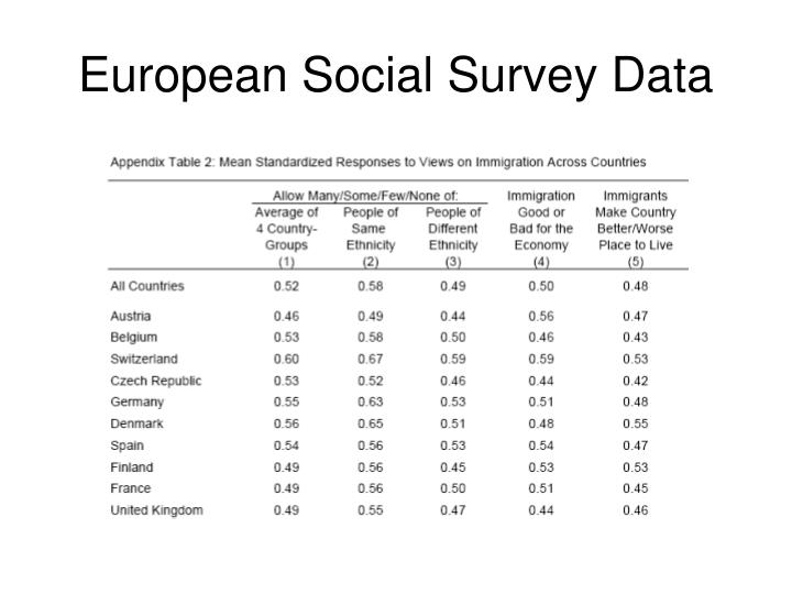 European Social Survey Data