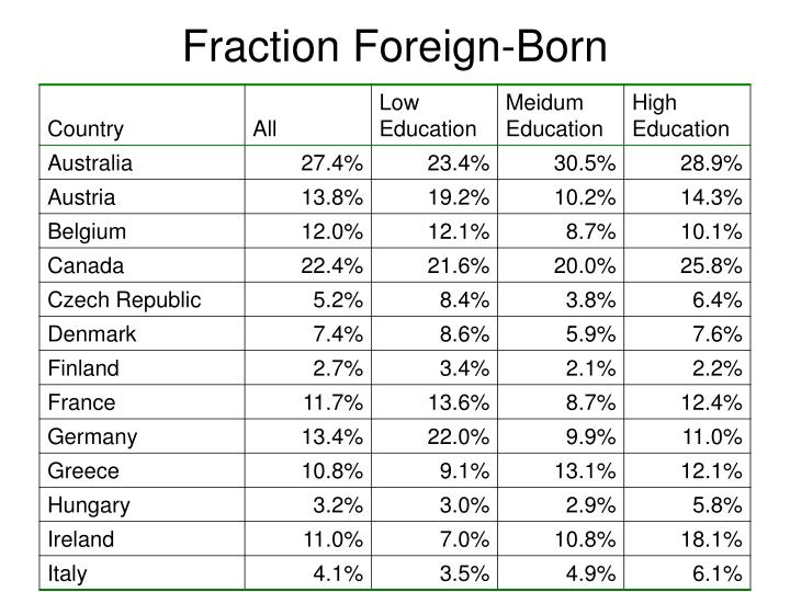 Fraction foreign born