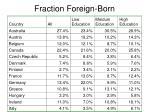 fraction foreign born