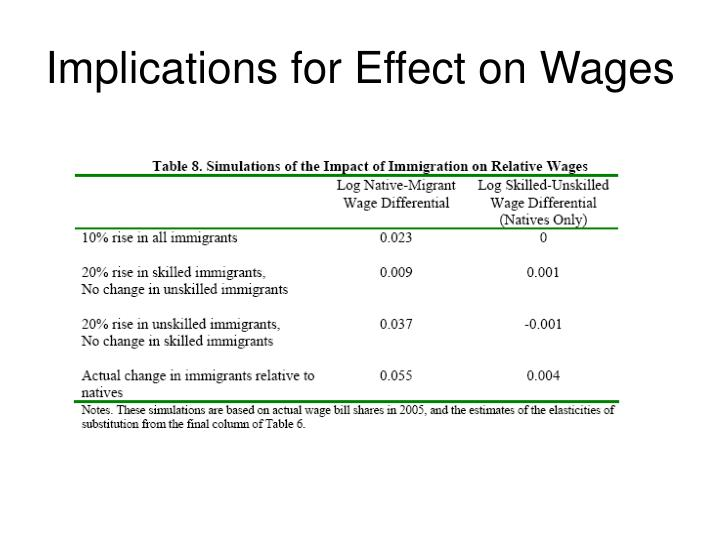 Implications for Effect on Wages