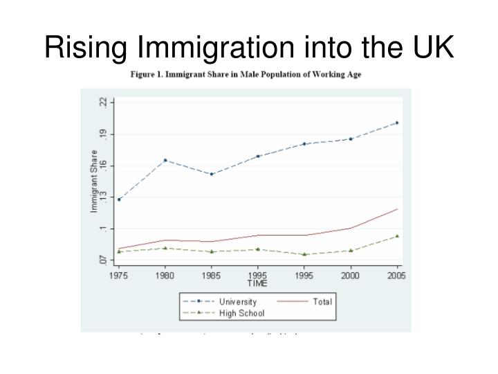 Rising Immigration into the UK
