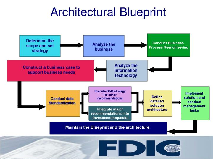 Architectural Blueprint