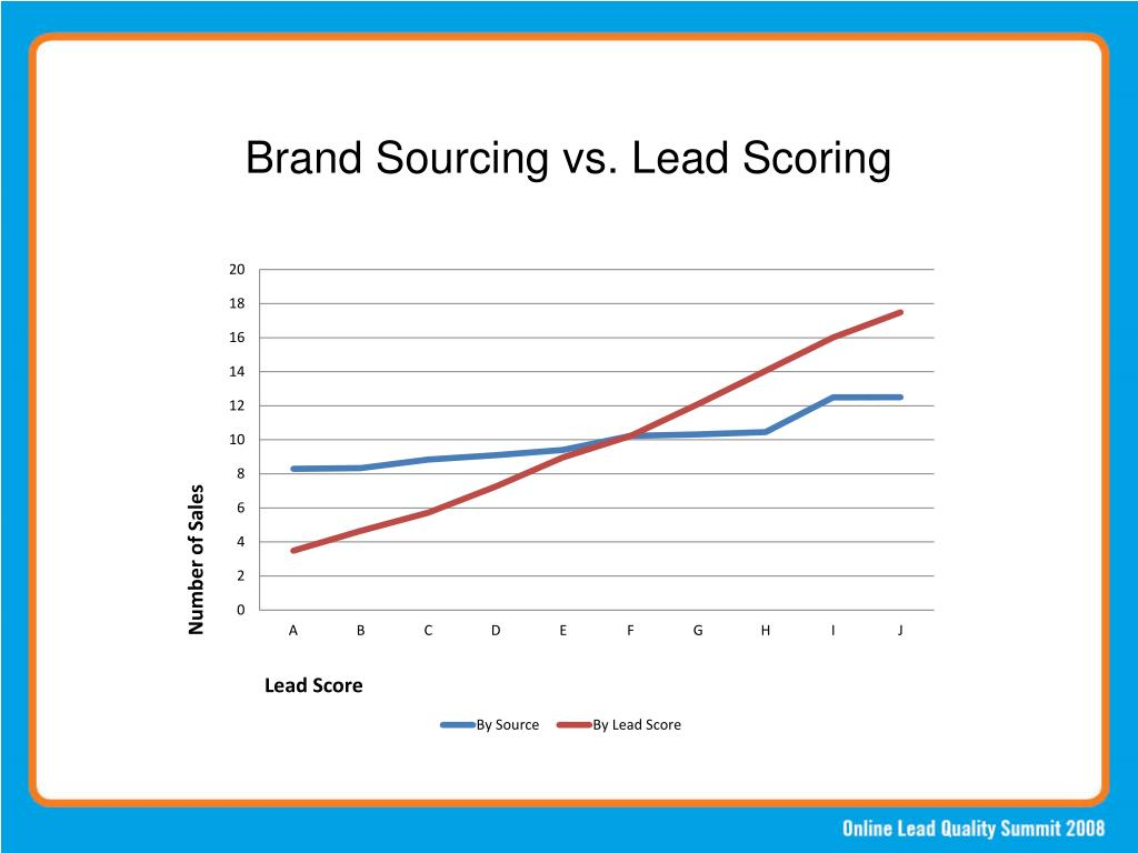 Brand Sourcing vs. Lead Scoring