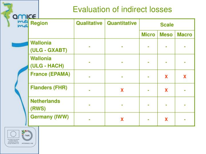 Evaluation of indirect losses