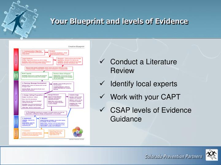 Your Blueprint and levels of Evidence