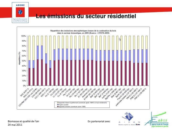 Les émissions du secteur résidentiel