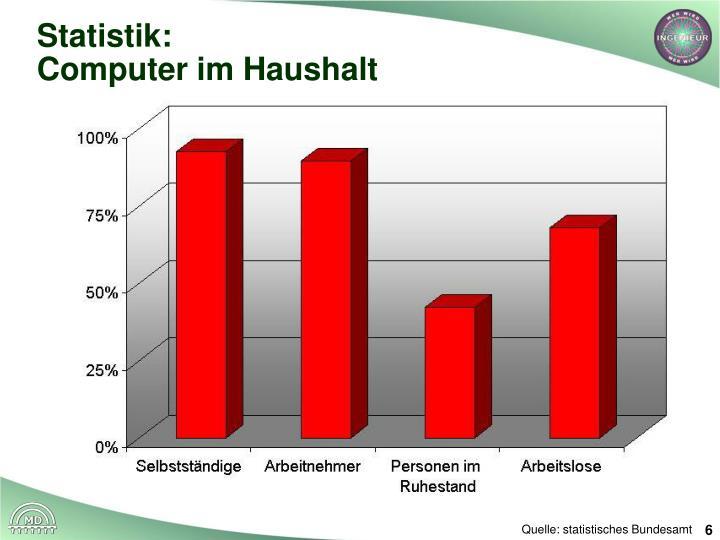 Statistik: