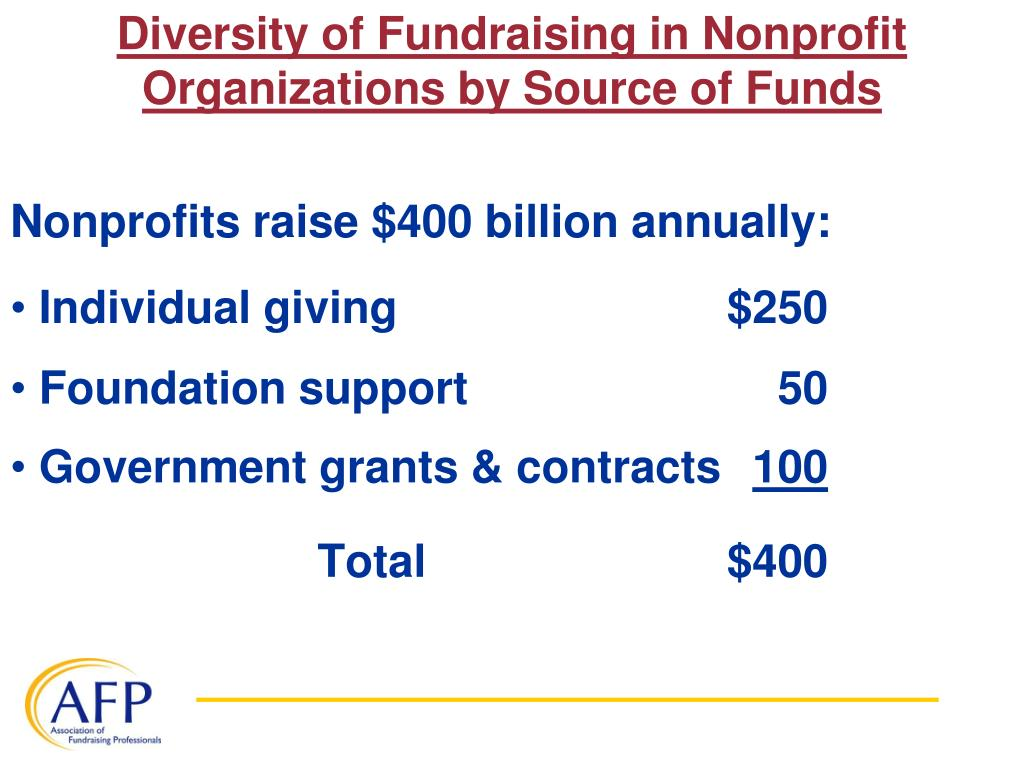 Diversity of Fundraising in Nonprofit Organizations by Source of Funds