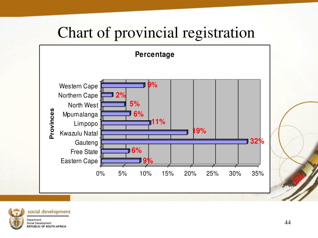 Chart of provincial registration