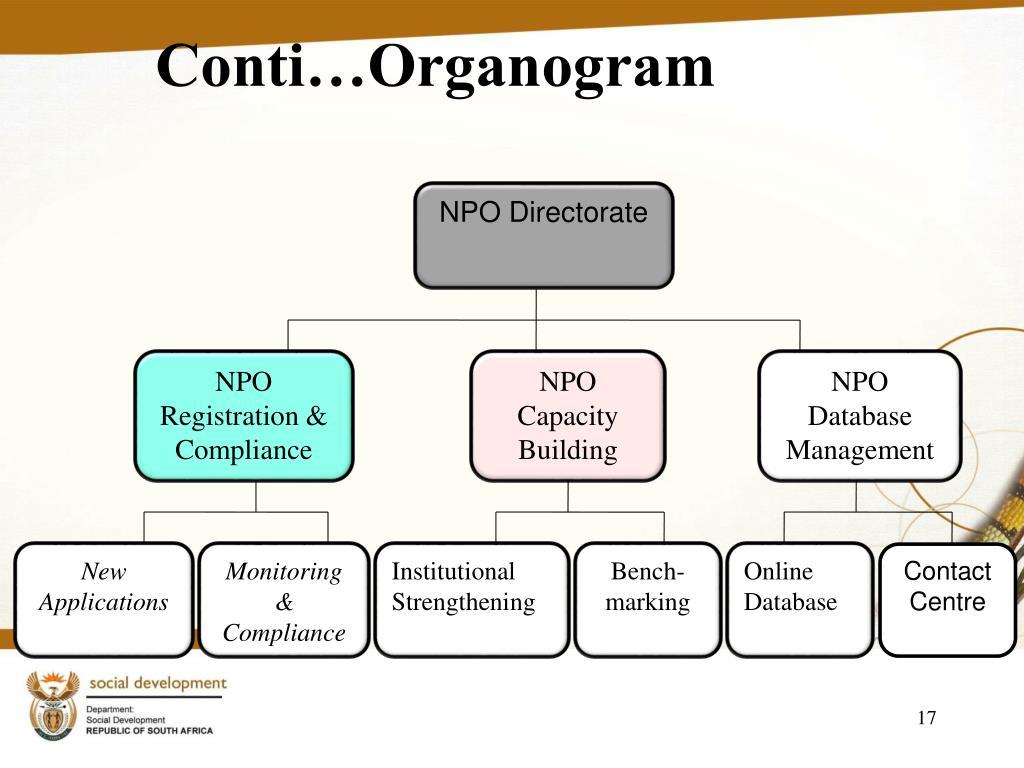 Conti…Organogram
