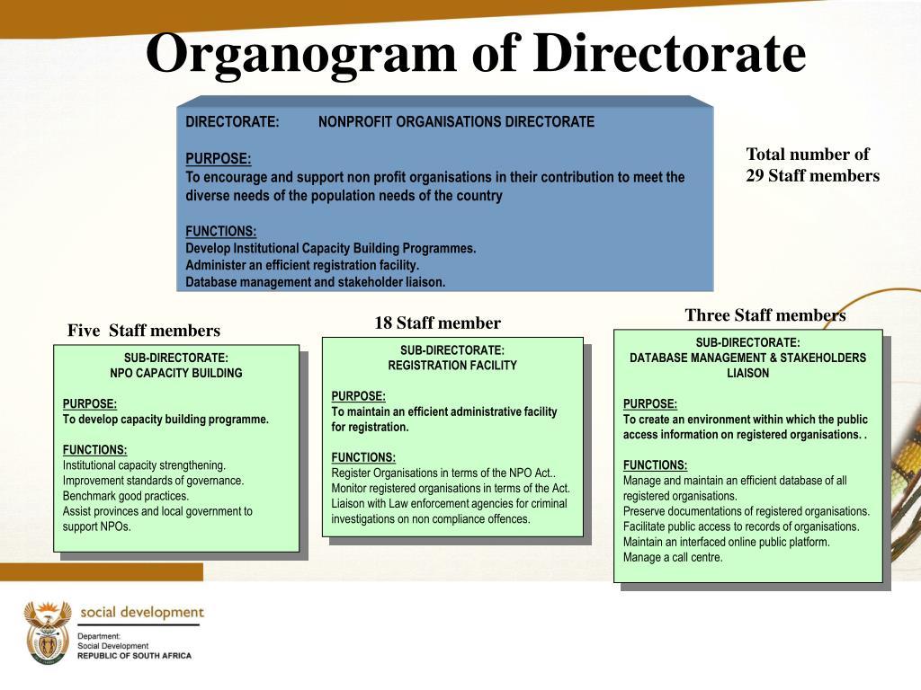 Organogram of Directorate