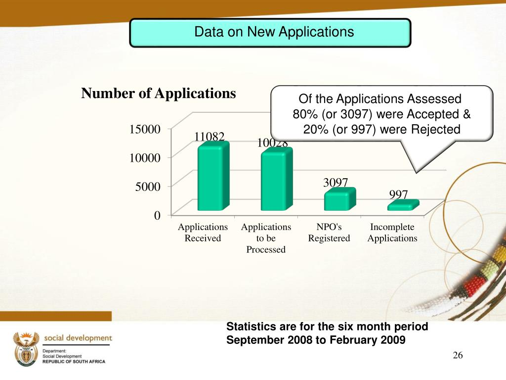 Data on New Applications