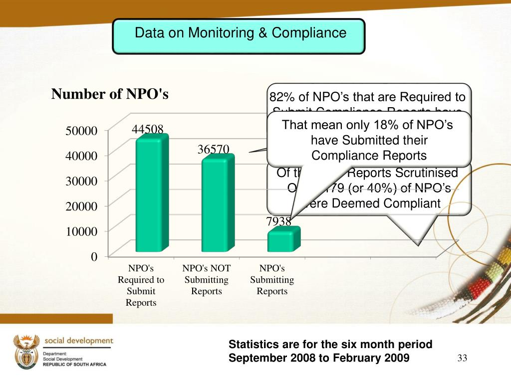 Data on Monitoring & Compliance