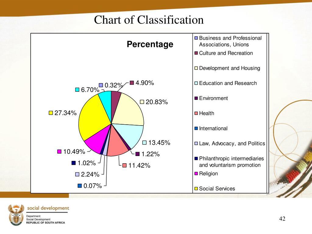 Chart of Classification