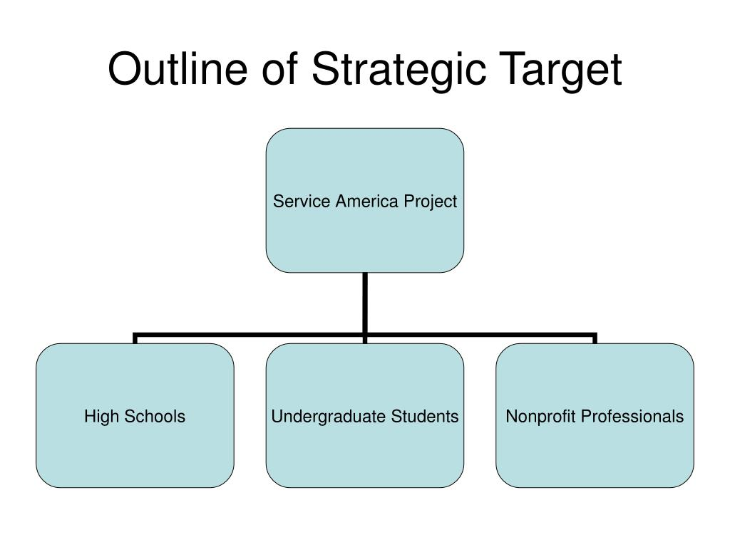 Outline of Strategic Target