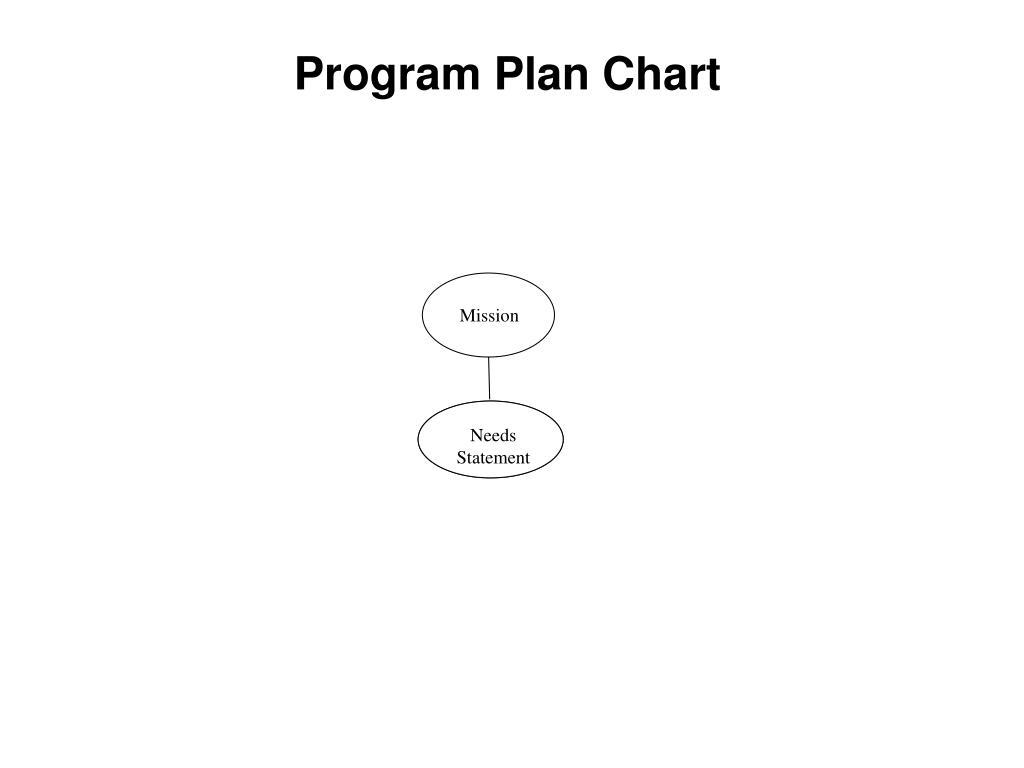 Program Plan Chart