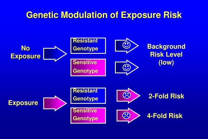 Genetic Modulation of Exposure Risk