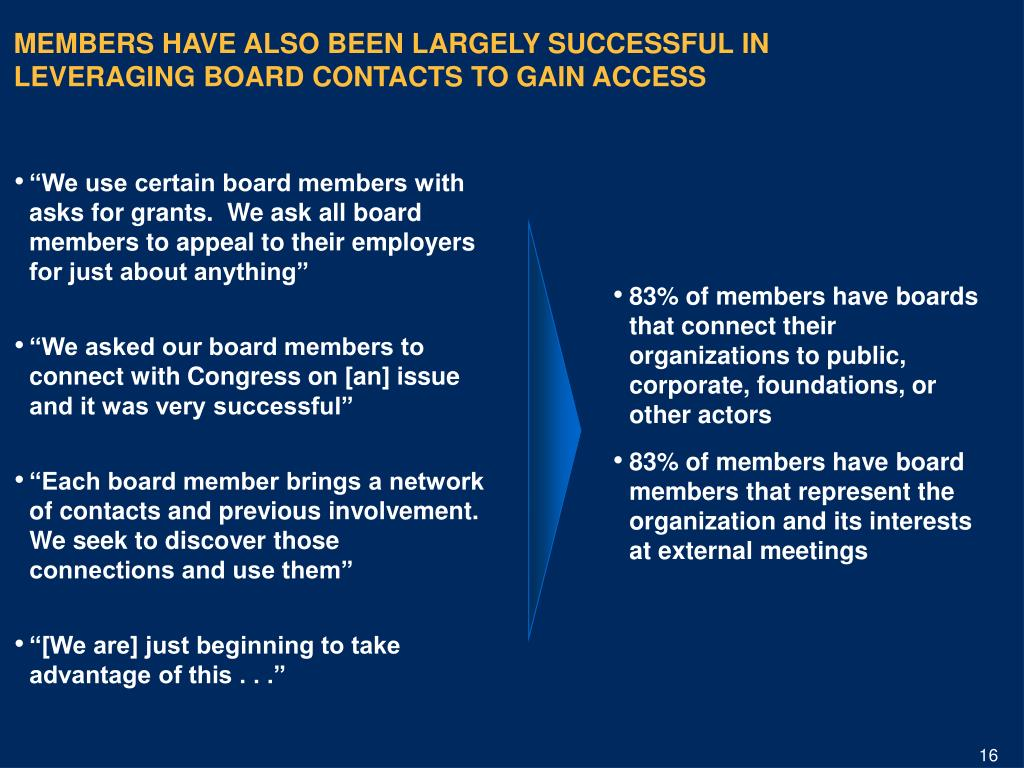83% of members have boards that connect their organizations to public, corporate, foundations, or other actors