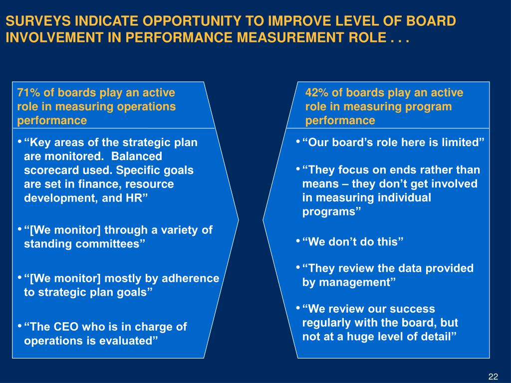 SURVEYS INDICATE OPPORTUNITY TO IMPROVE LEVEL OF BOARD INVOLVEMENT IN PERFORMANCE MEASUREMENT ROLE . . .