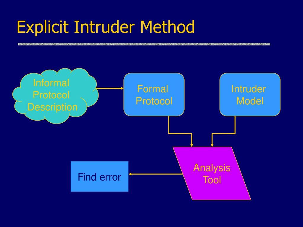 Explicit Intruder Method