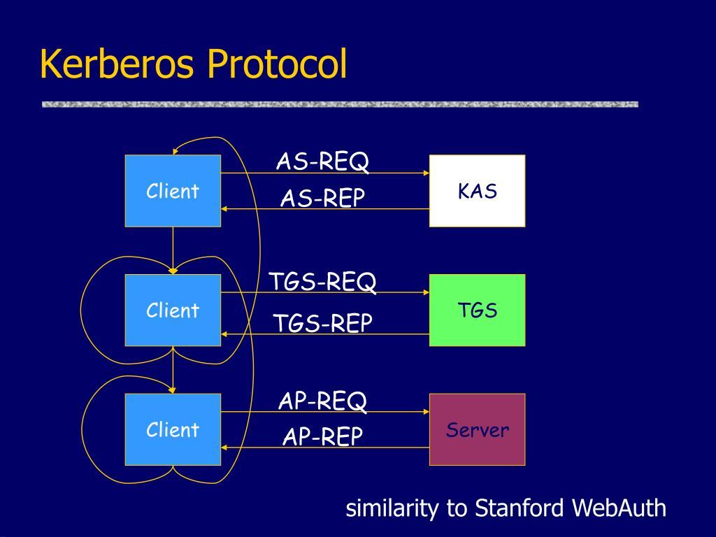 Kerberos Protocol