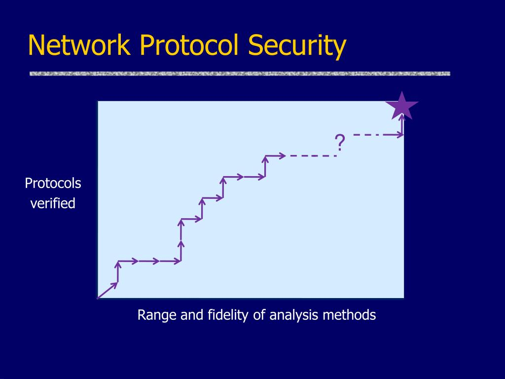 Network Protocol Security