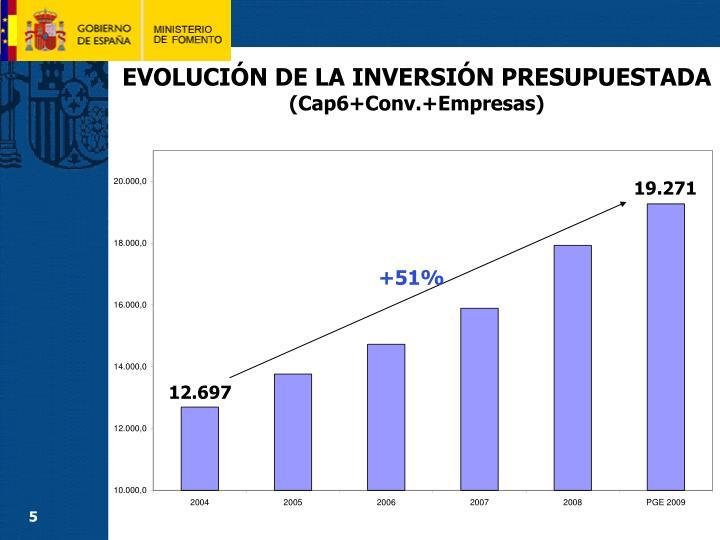 EVOLUCIÓN DE LA INVERSIÓN PRESUPUESTADA