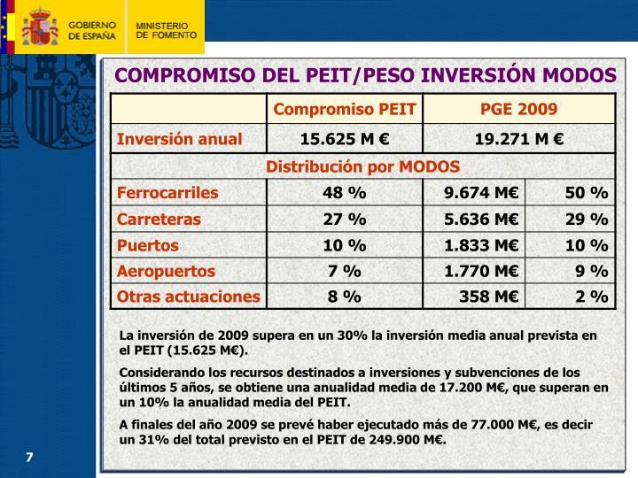 COMPROMISO DEL PEIT/PESO INVERSIÓN MODOS