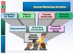 internal marketing activities