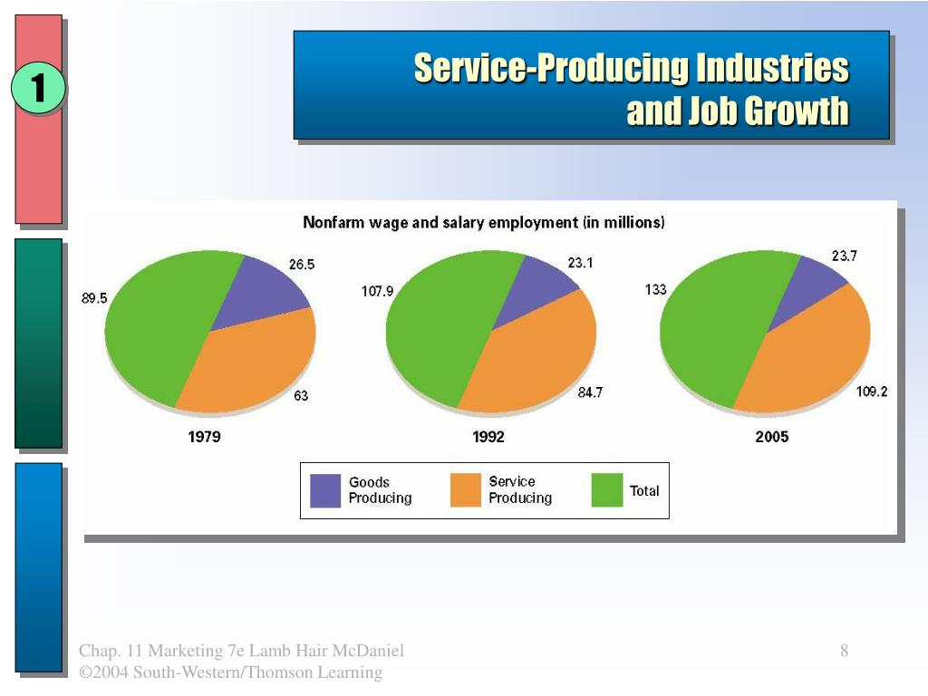 Service-Producing Industries