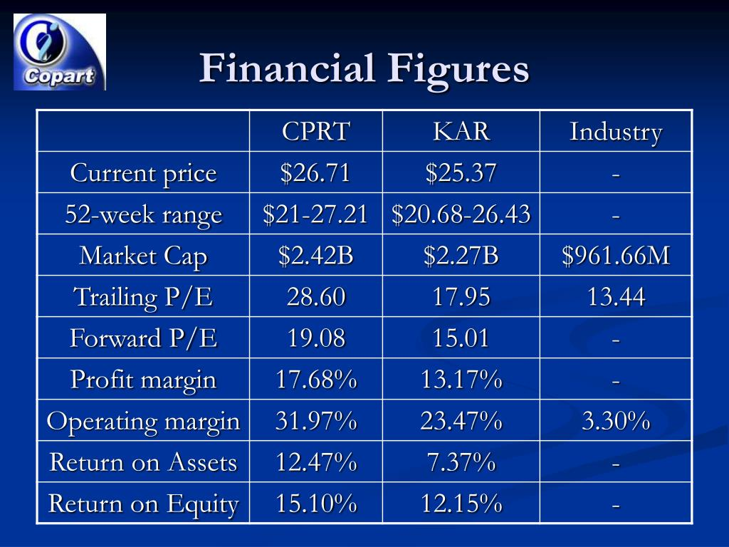 Financial Figures