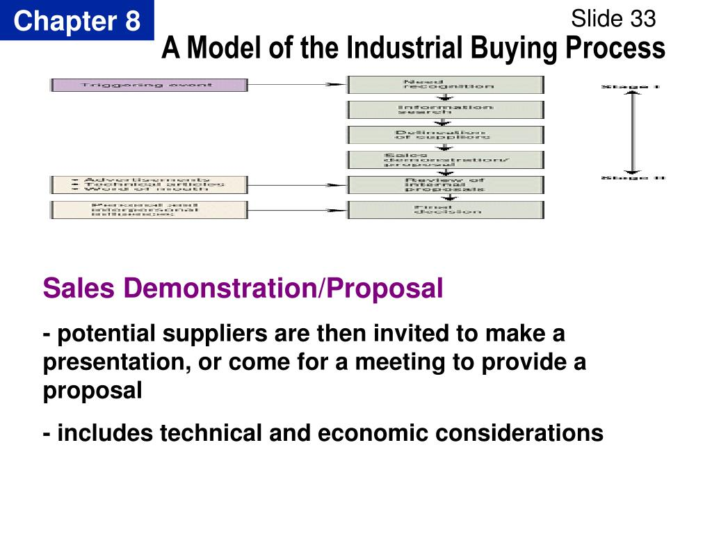 A Model of the Industrial Buying Process