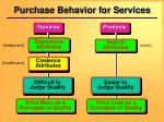 purchase behavior for services
