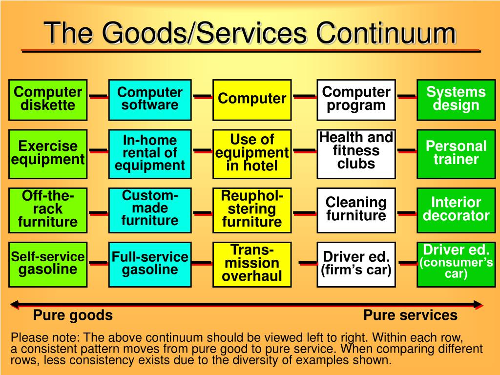 The Goods/Services Continuum
