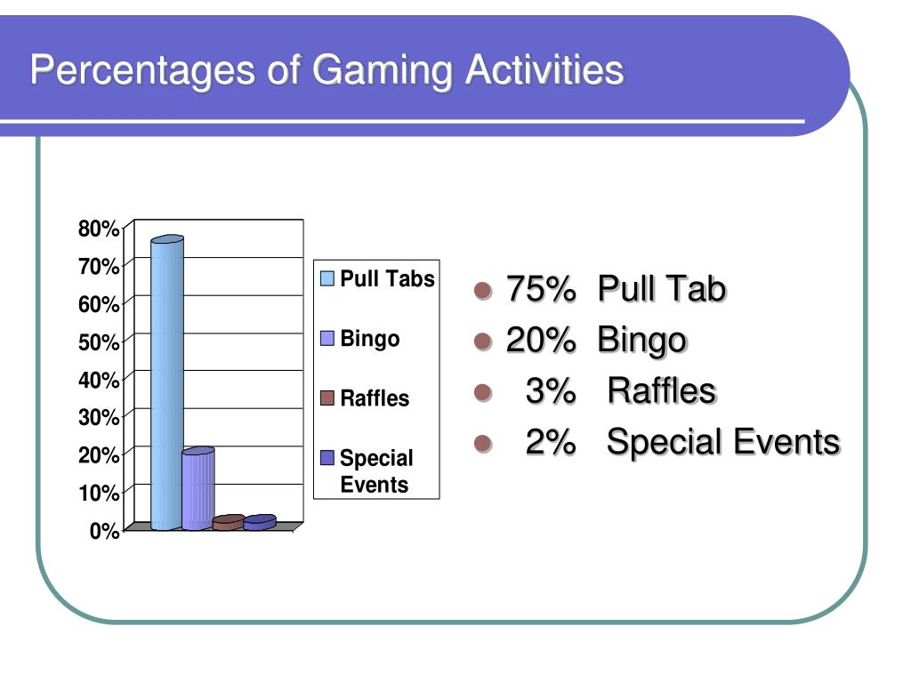 Percentages of Gaming Activities