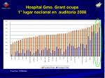 hospital gmo grant ocupa 1 lugar nacional en auditor a 2008