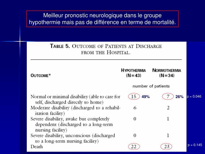 Meilleur pronostic neurologique dans le groupe hypothermie mais pas de diffrence en terme de mortalit.