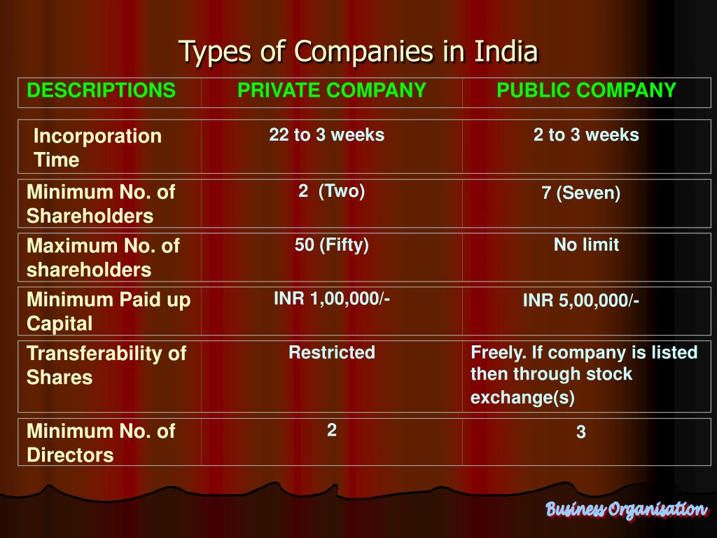 Maximum No. of shareholders