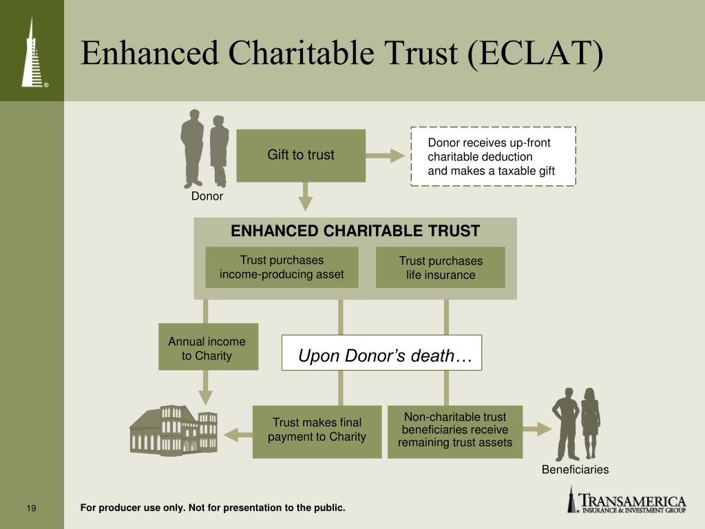 Enhanced Charitable Trust (ECLAT)