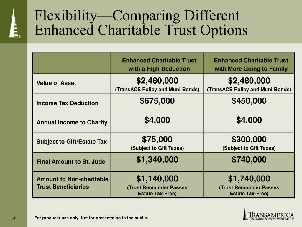 Flexibility—Comparing Different Enhanced Charitable Trust Options