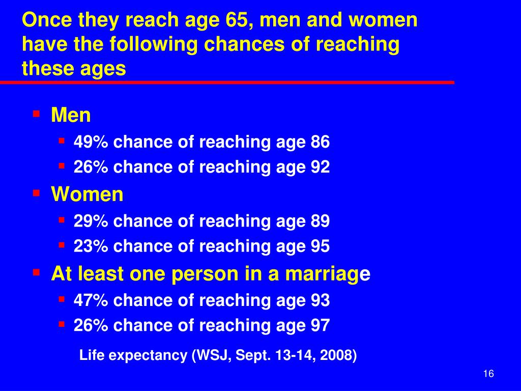 Once they reach age 65, men and women have the following chances of reaching these ages